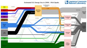 LLNL Energy Flowchart, 2009