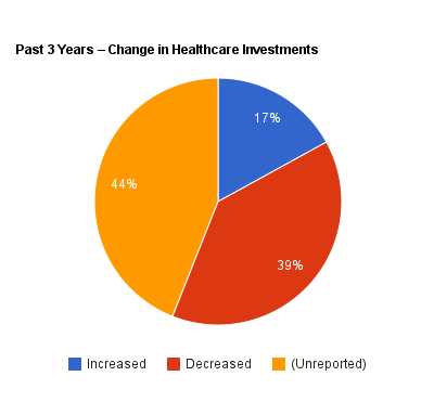 Venture capital pie chart 1
