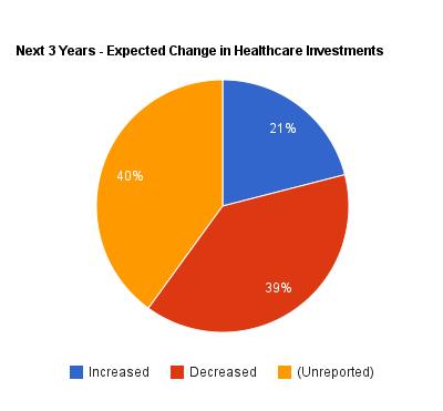 Venture capital pie chart 2