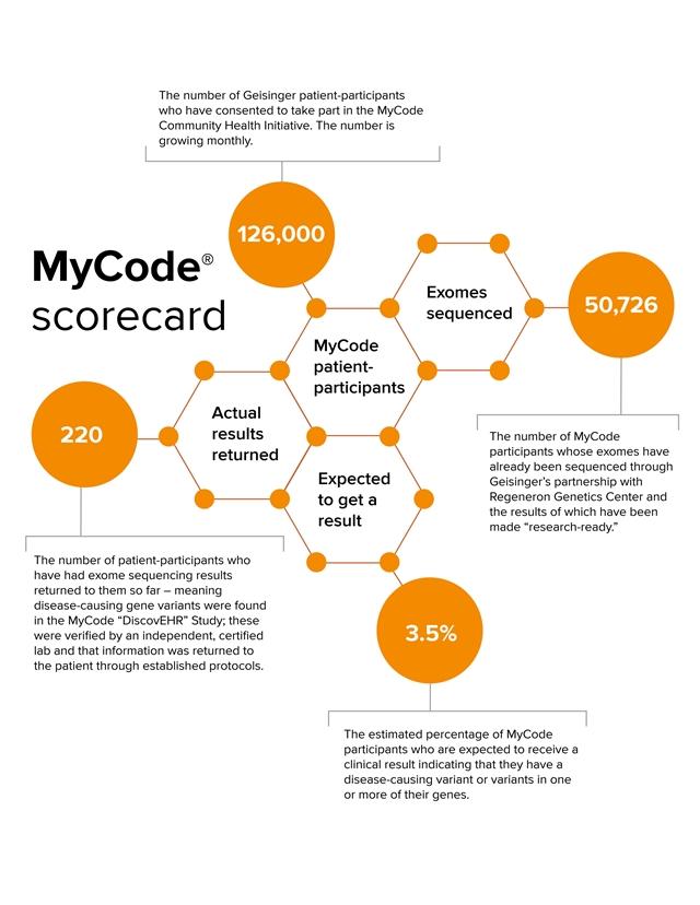 MyCode scorecard infographic
