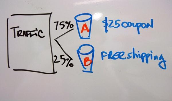 Bucket testing graphic