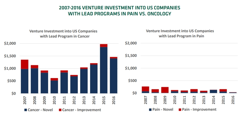 Investment in cancer and pain drugs