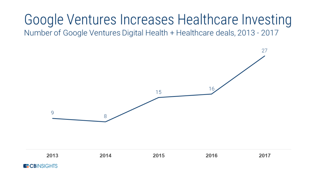 Google health investments