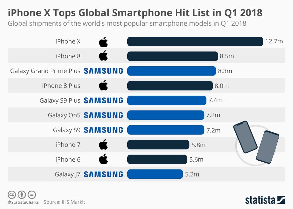 Smartphone shipments, Q1 2018