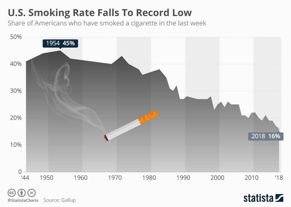 Chart: smoking in the U.S.