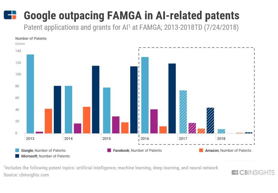 Google A.I. patents