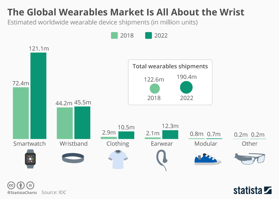 Chart: Wearables market