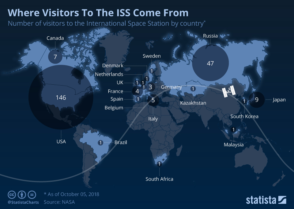 Chart: visitors to ISS