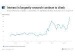 Chart: human longevity references