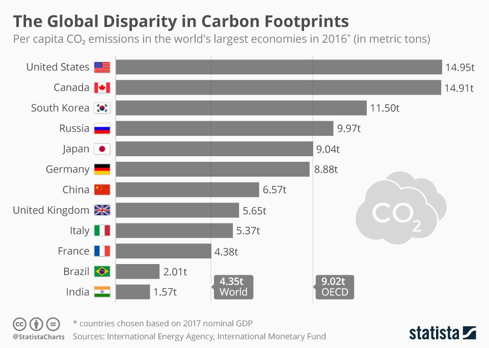 Chart: national carbon footprints